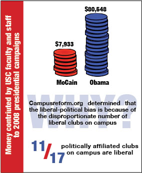 politics conservative liberal college campus story