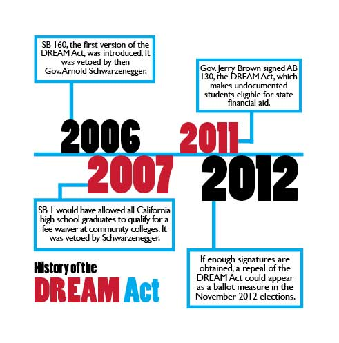 Welcome to the DREAM Act Portal