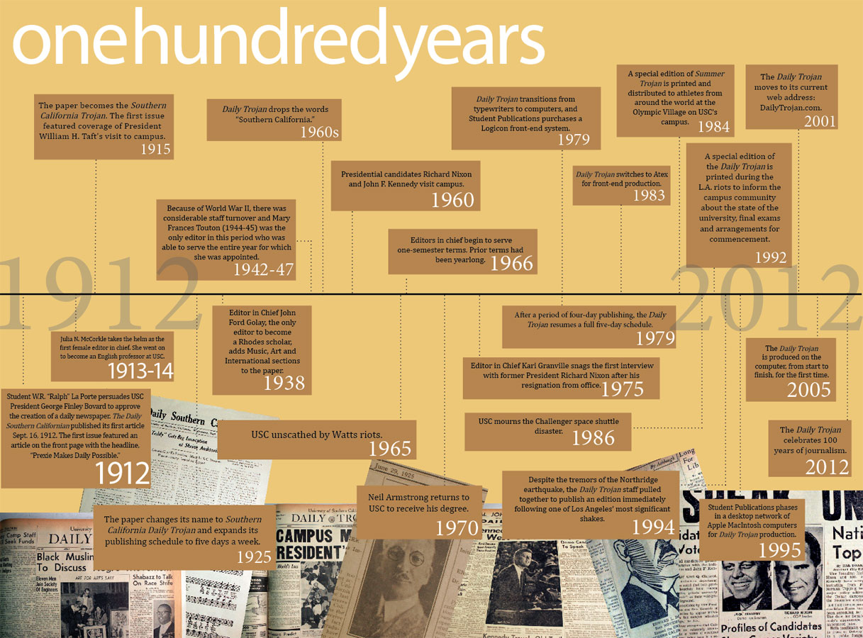 timeline  one hundred years