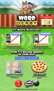 Game on · Mention Mobile's newest game Word Derby lets players compete to try and create the best possible words from a pot of letters. — Courtesy of Chillingo