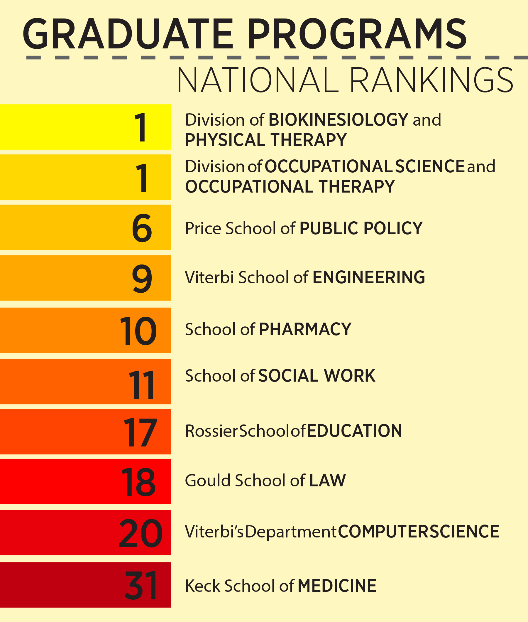 Occupational Therapy Graduate Programs >> Grad Programs Ranked Top 10 In Us News Report Daily Trojan