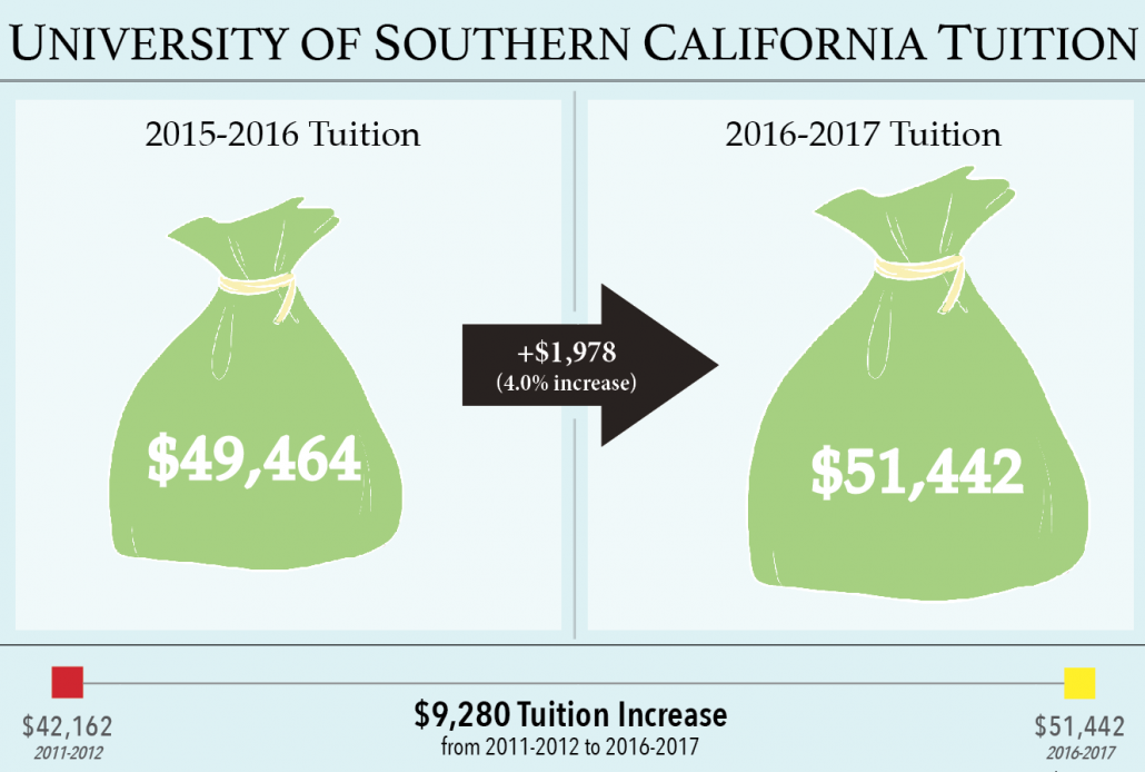 USC Increases Tuition For Fall 2016 Semester