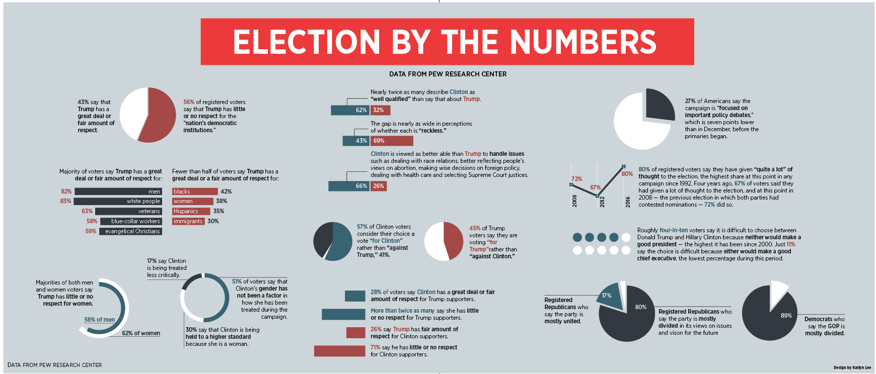 election-by-the-numbers