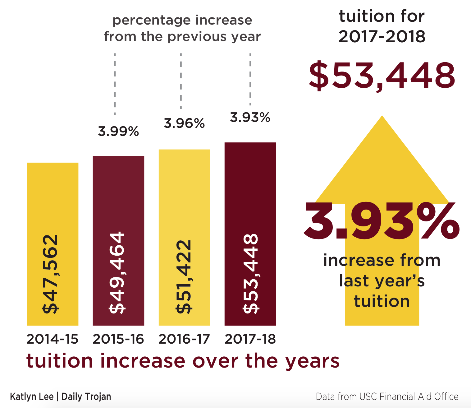 increase of tuition Watch video  another year, another tuition hike at university of southern california according to the daily trojan, undergraduate tuition for the 2018-2019 school year is set to go up about $2,000 this year, tuition cost $53,448 it'll cost $55,320 next year -- an increase of 35 percent or $1,872 the latest.