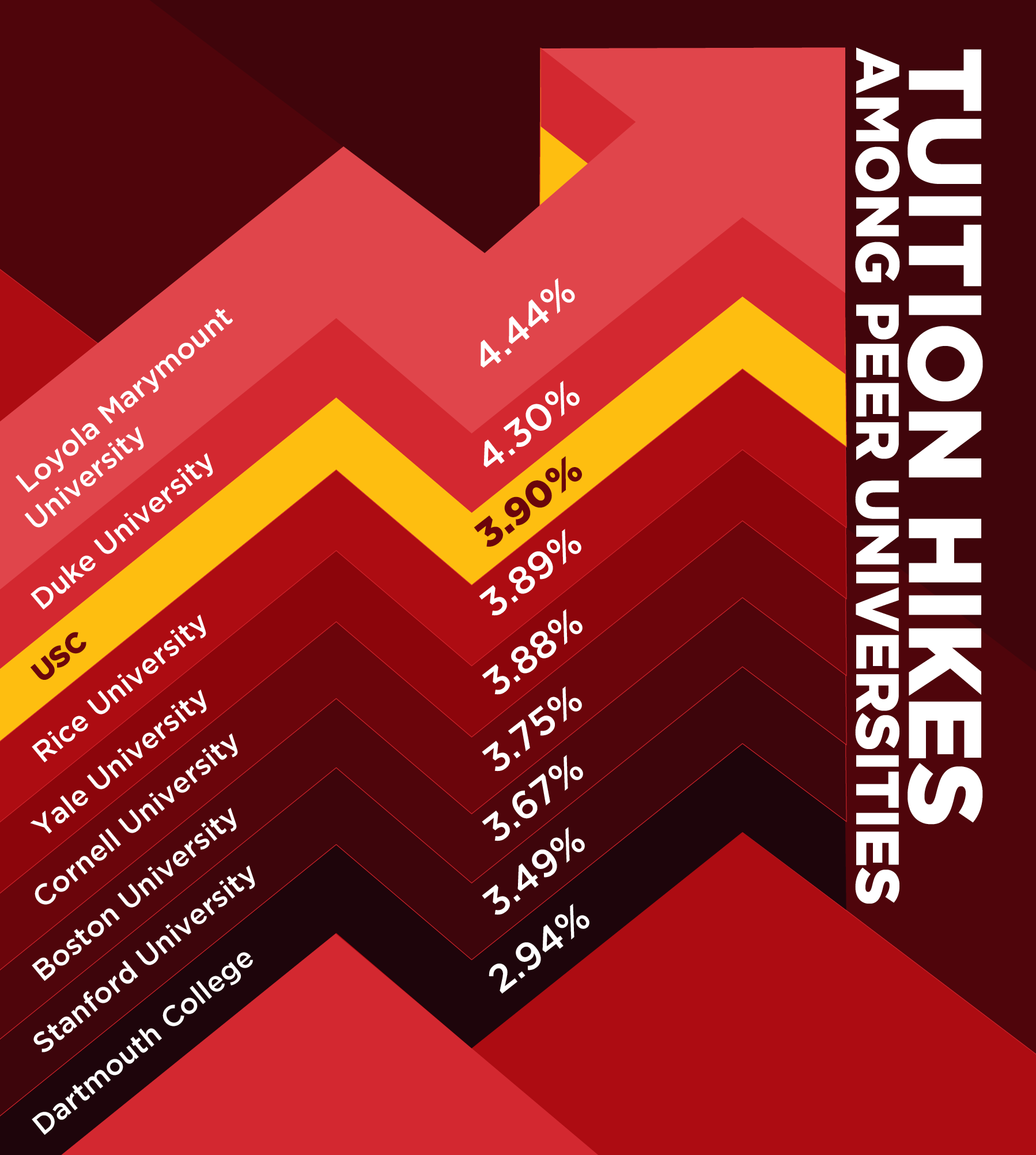 Tuition hike near average among peer institutions | Daily Trojan